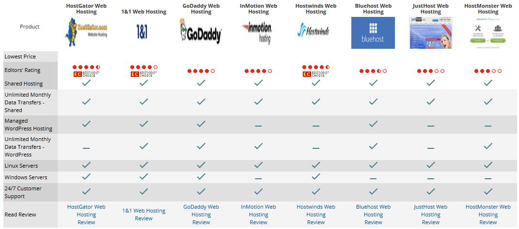 Web Hosting dan Domain Murah Berkualitas